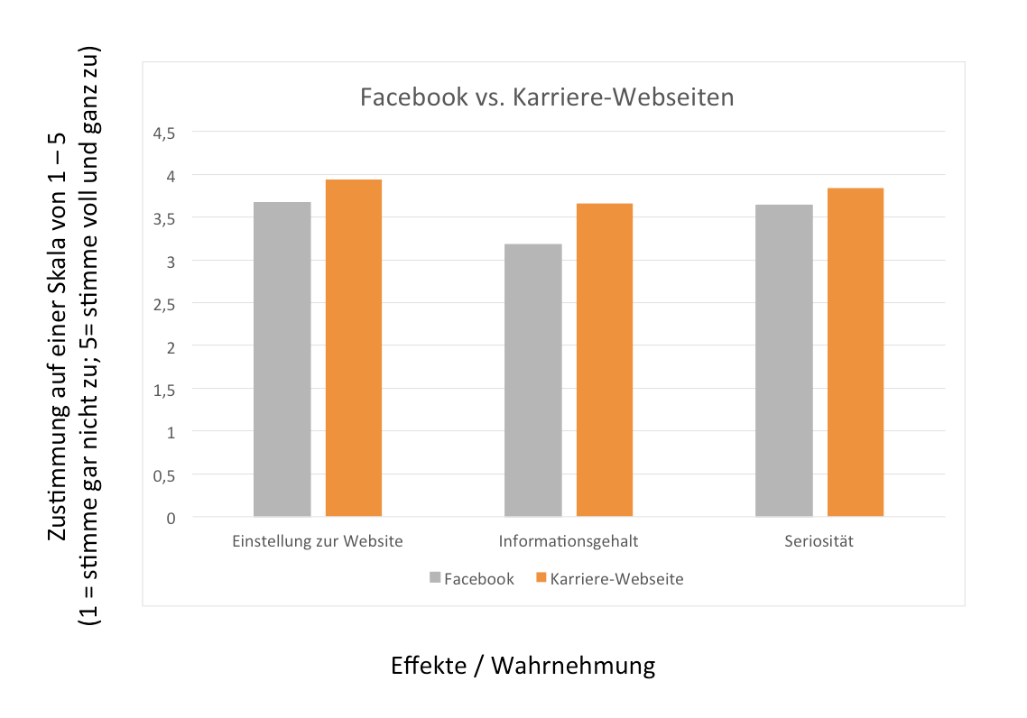 2015-05-Facebook-vs-Karriere-Webseiten