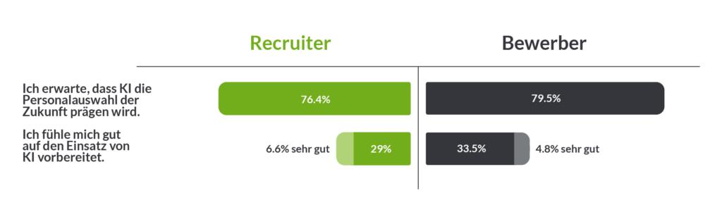 Grafik zu künstlicher Intelligenz in HR - Was Recruiter und Bewerber denken